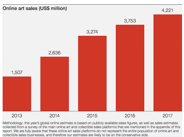 Hiscox Online Art Market Growth Chart